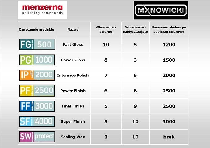 Tabela past Menzerna